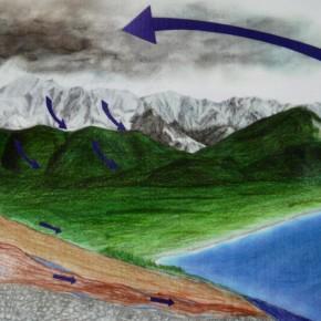 Una cosa che c'insegnano già alle elementari -  IL CICLO DELL'ACQUA... non c'è montagna senza fiume ma, soprattutto, non c'è fiume senza montagna.