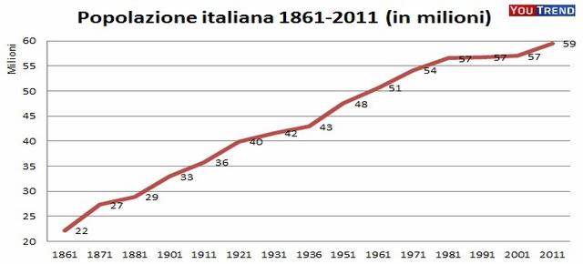 Popolazione-italiana-1861-2011-trend