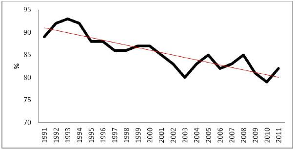 Andamento del grado di auto-approvvigionamento alimentare in Italia (Mipaaf, 2011)