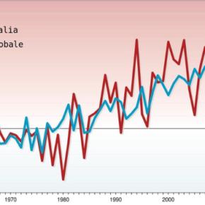 In Italia il 2018 è stato, ad oggi, l'anno più caldo