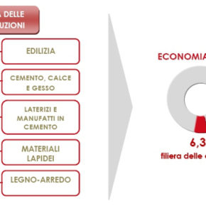 World Green Building Council: edilizia e emissioni